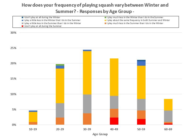 Frequency of Play by Age Group