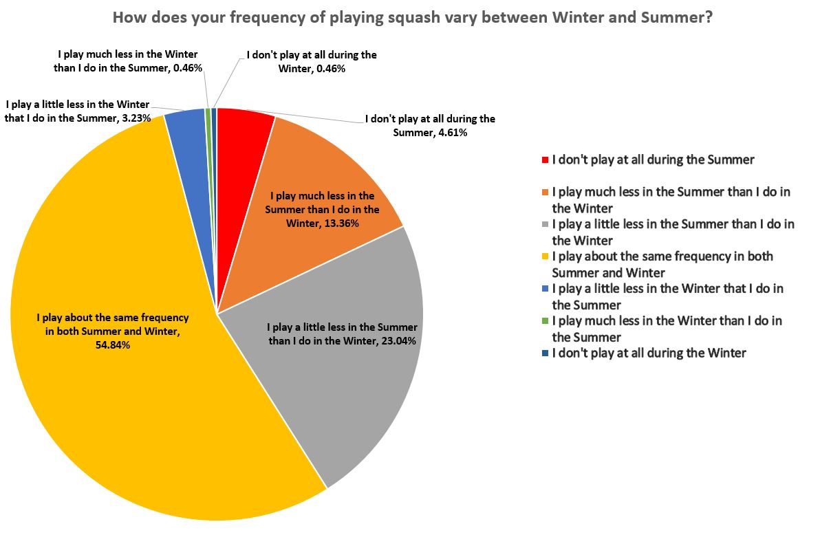 Do you play more or less in Summer/Winter?