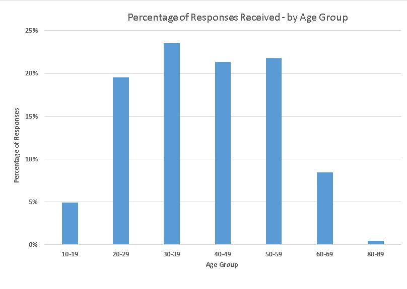 Responses by Age