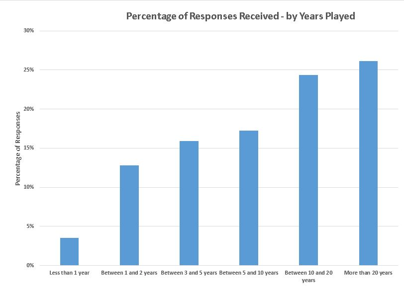 Responses by Years Played